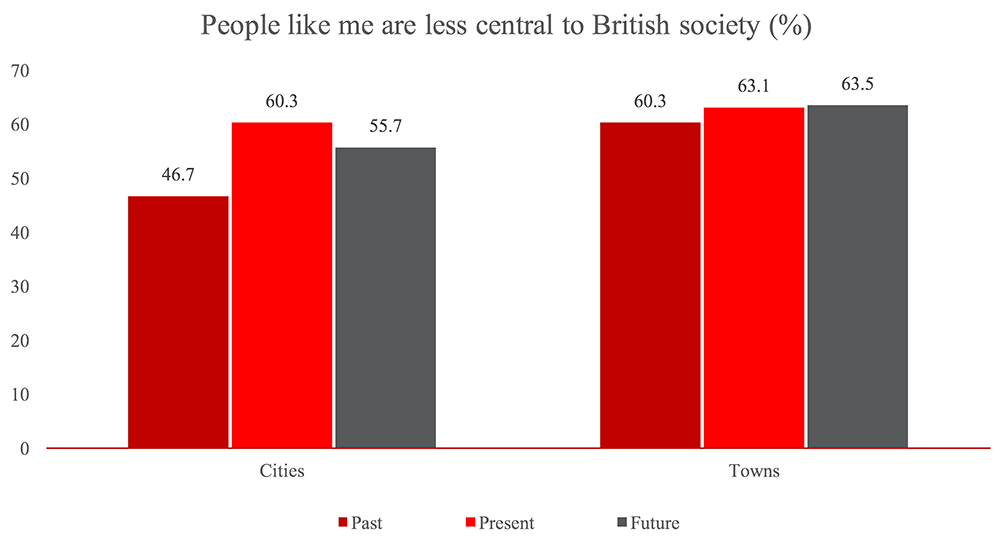 people less central